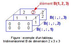 Matlab Et Octave 4 Objets Series Vecteurs Matrices Chaines