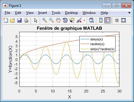 MATLAB et Octave - 6  Graphiques, images, animations